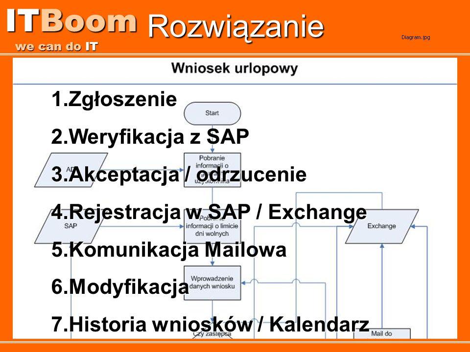 ITBoom we can do IT Rozwiązanie Zgłoszenie Weryfikacja z SAP