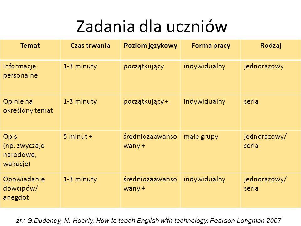 Zadania dla uczniów Temat Czas trwania Poziom językowy Forma pracy