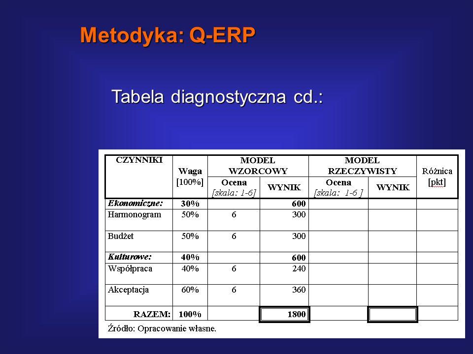 Metodyka: Q-ERP Tabela diagnostyczna cd.: