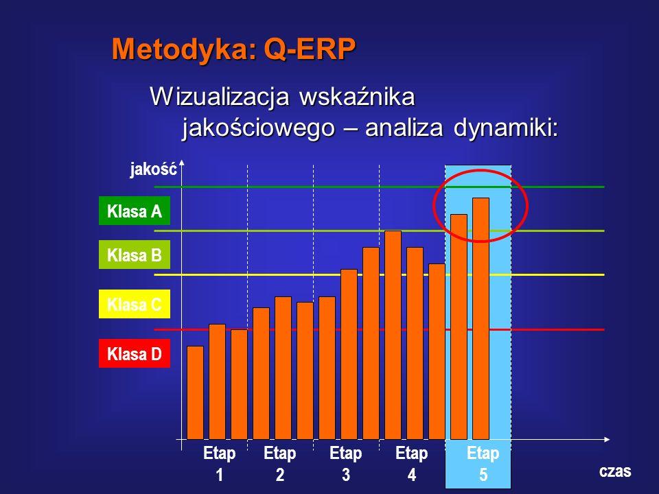 Metodyka: Q-ERP Wizualizacja wskaźnika jakościowego – analiza dynamiki: jakość. Etap 1. Etap 2. Etap 3.