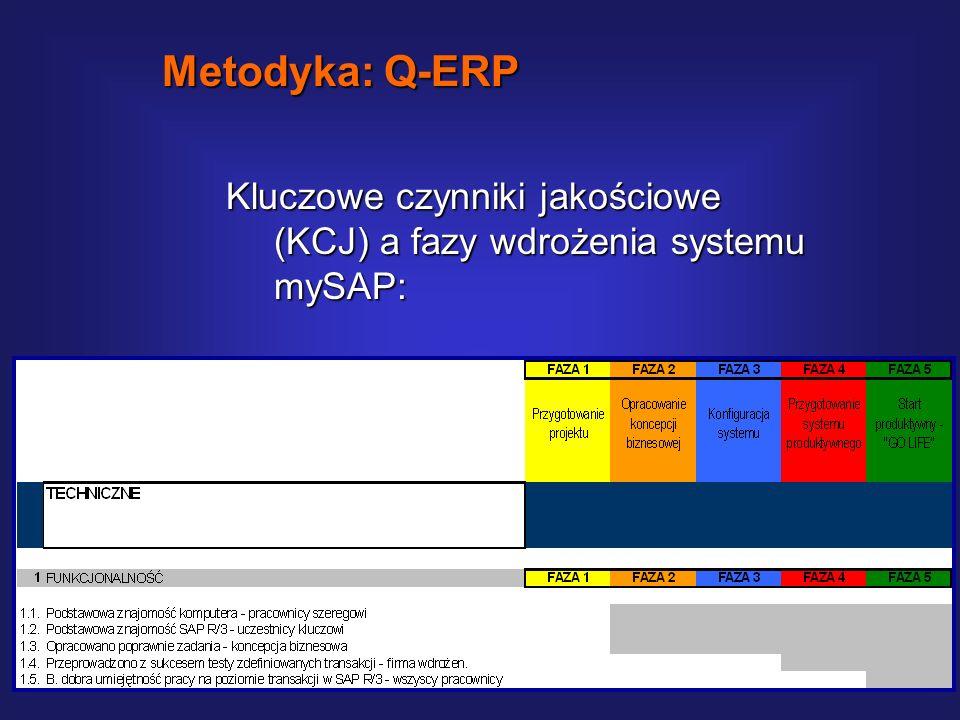 Metodyka: Q-ERP Kluczowe czynniki jakościowe (KCJ) a fazy wdrożenia systemu mySAP: