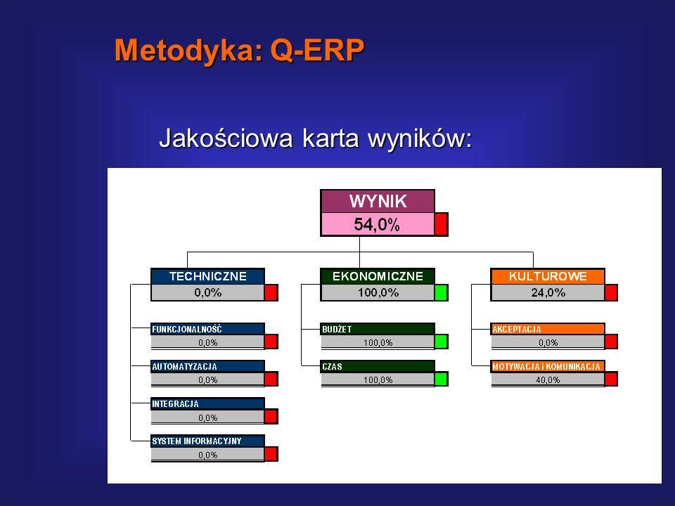 Metodyka: Q-ERP Jakościowa karta wyników:
