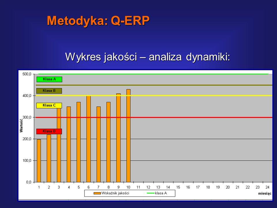 Metodyka: Q-ERP Wykres jakości – analiza dynamiki: