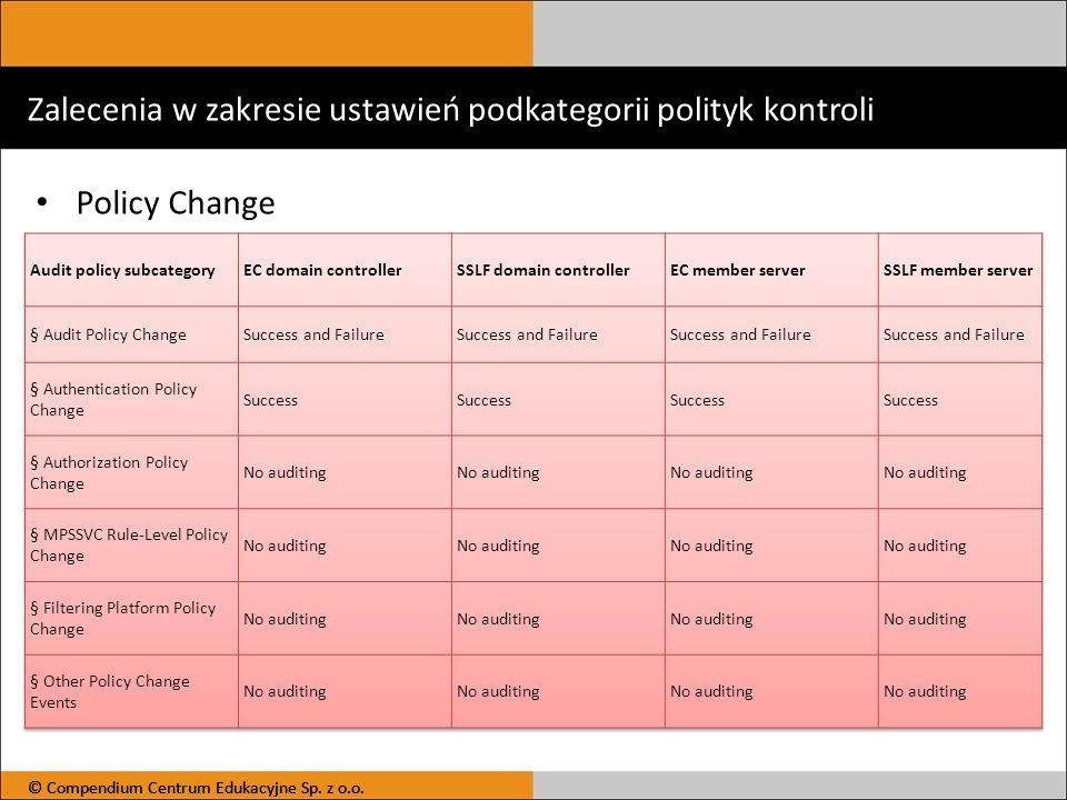 Zalecenia w zakresie ustawień podkategorii polityk kontroli