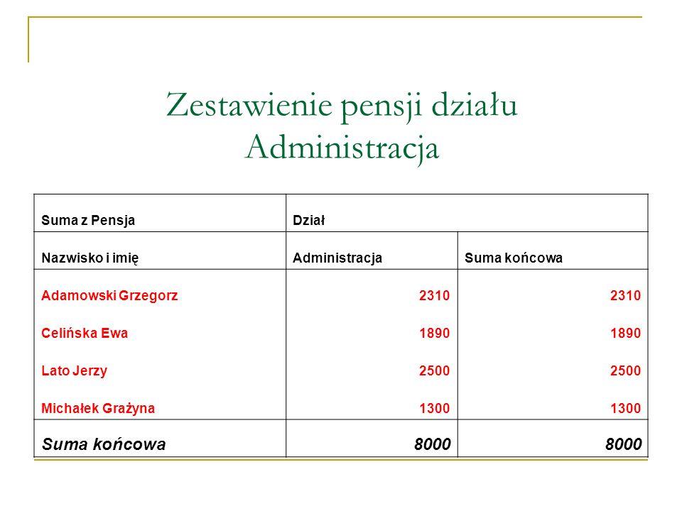 Zestawienie pensji działu Administracja