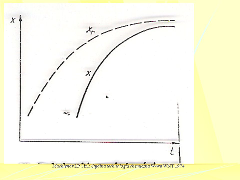 Muchlenov I.P. i in.: Ogólna technologia chemiczna W-wa WNT 1974.