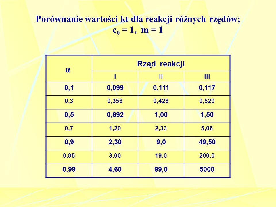 Porównanie wartości kt dla reakcji różnych rzędów; c0 = 1, m = 1