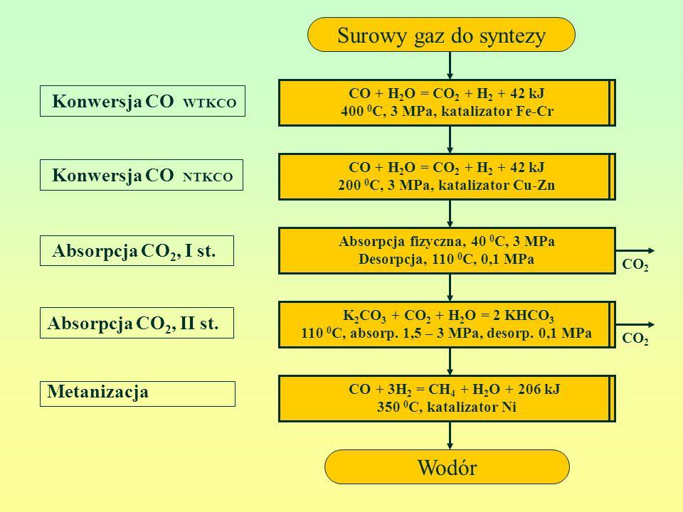 Surowy gaz do syntezy Wodór Konwersja CO WTKCO Konwersja CO NTKCO