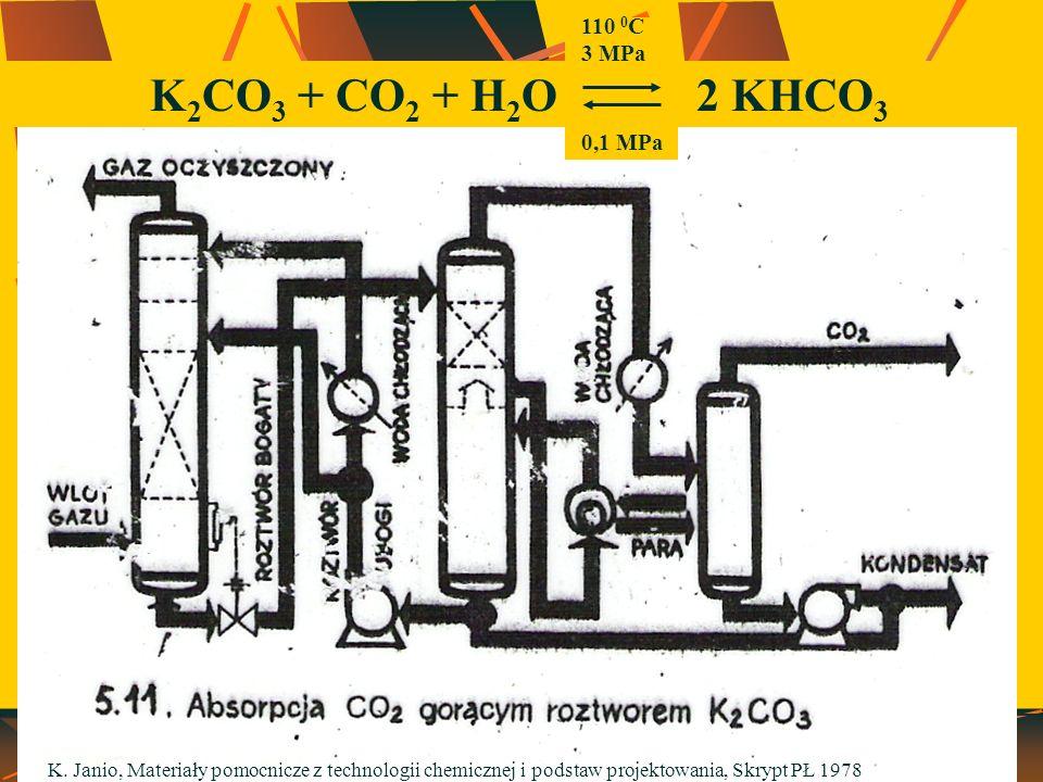 K2CO3 + CO2 + H2O 2 KHCO3 110 0C 3 MPa 0,1 MPa