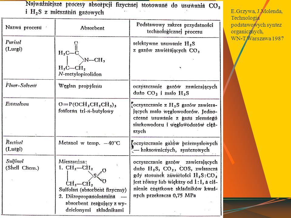 E.Grzywa, J.Molenda, Technologia podstawowych syntez organicznych,