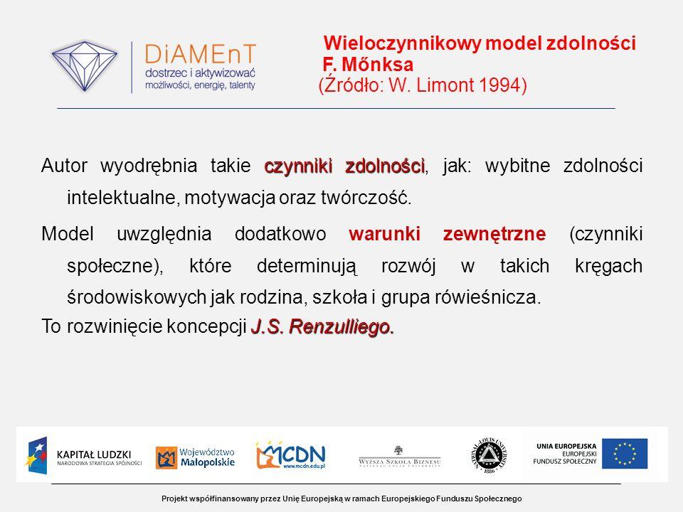 Wieloczynnikowy model zdolności F. Mőnksa (Źródło: W. Limont 1994)