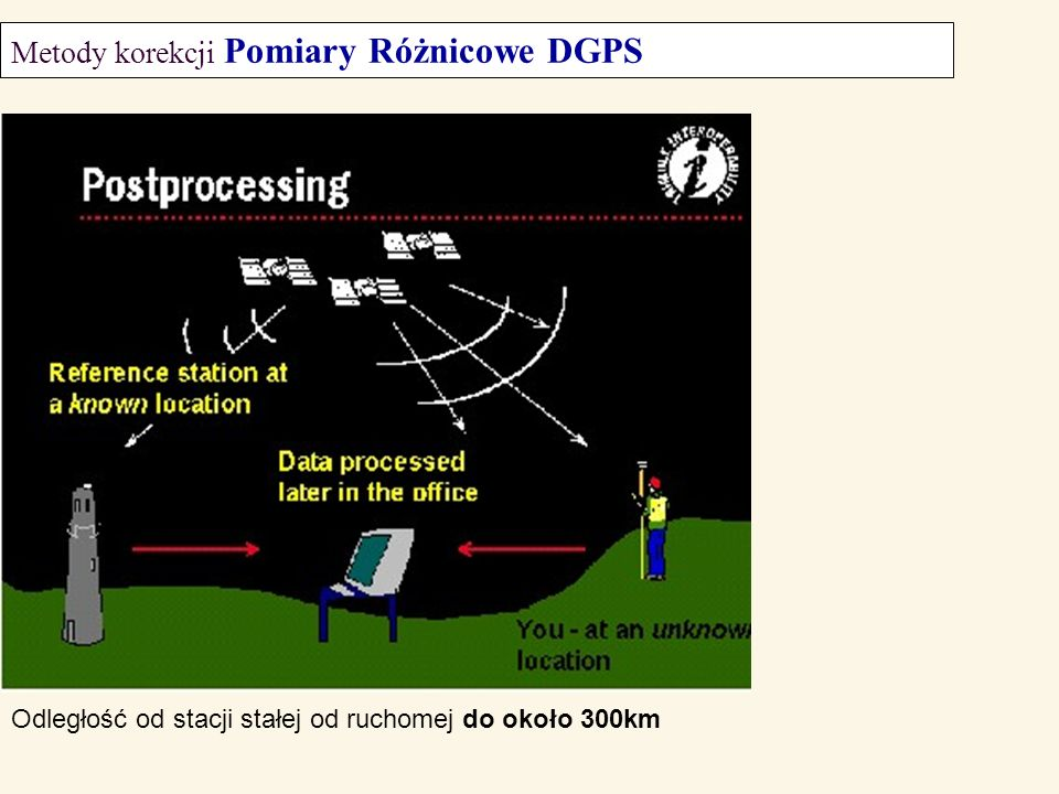 Metody korekcji Pomiary Różnicowe DGPS