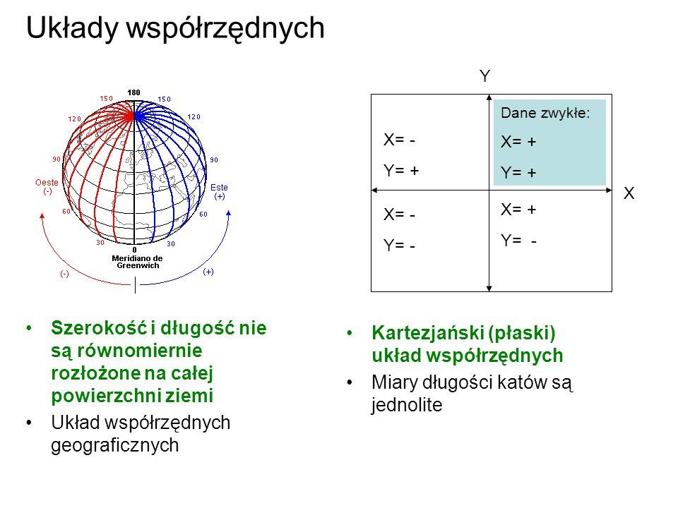Układy współrzędnych Y. Dane zwykłe: X= + Y= + X= - Y= + X. X= + Y= - X= - Y= -
