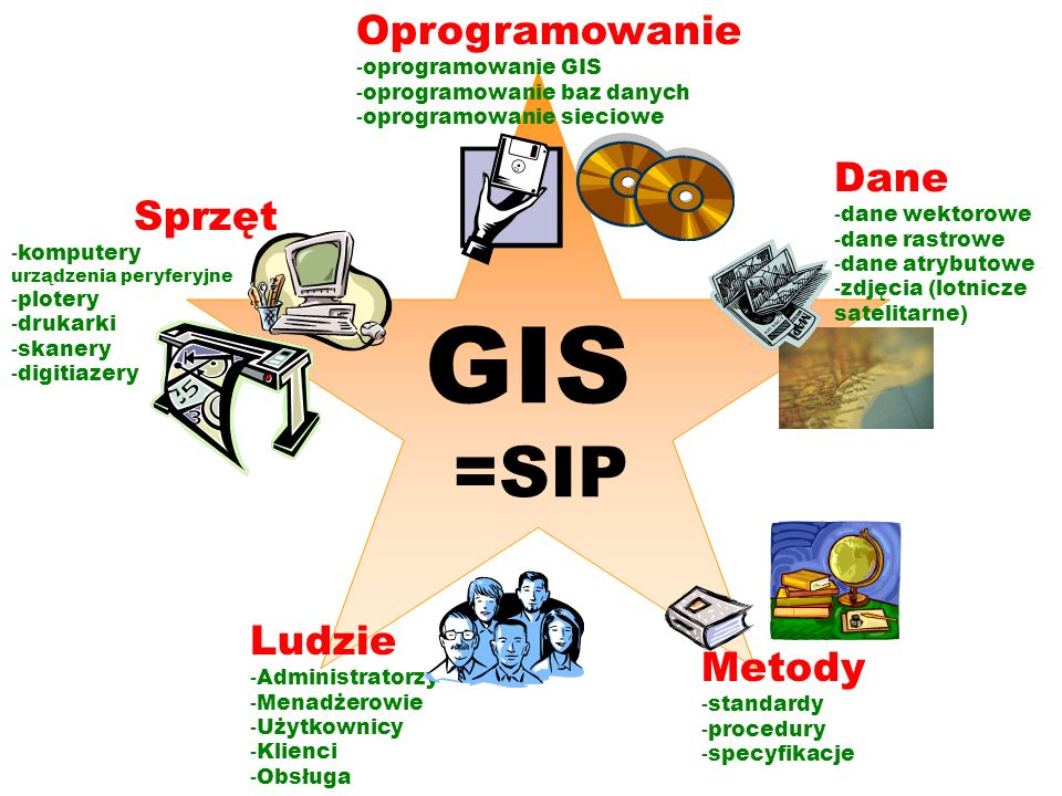 GIS =SIP Oprogramowanie Dane Sprzęt Ludzie Metody oprogramowanie GIS