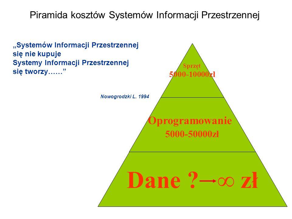 Dane ∞ zł Oprogramowanie