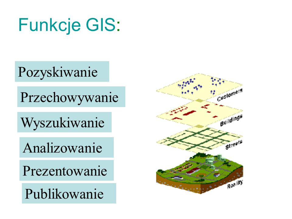 Funkcje GIS: Pozyskiwanie Przechowywanie Wyszukiwanie Analizowanie