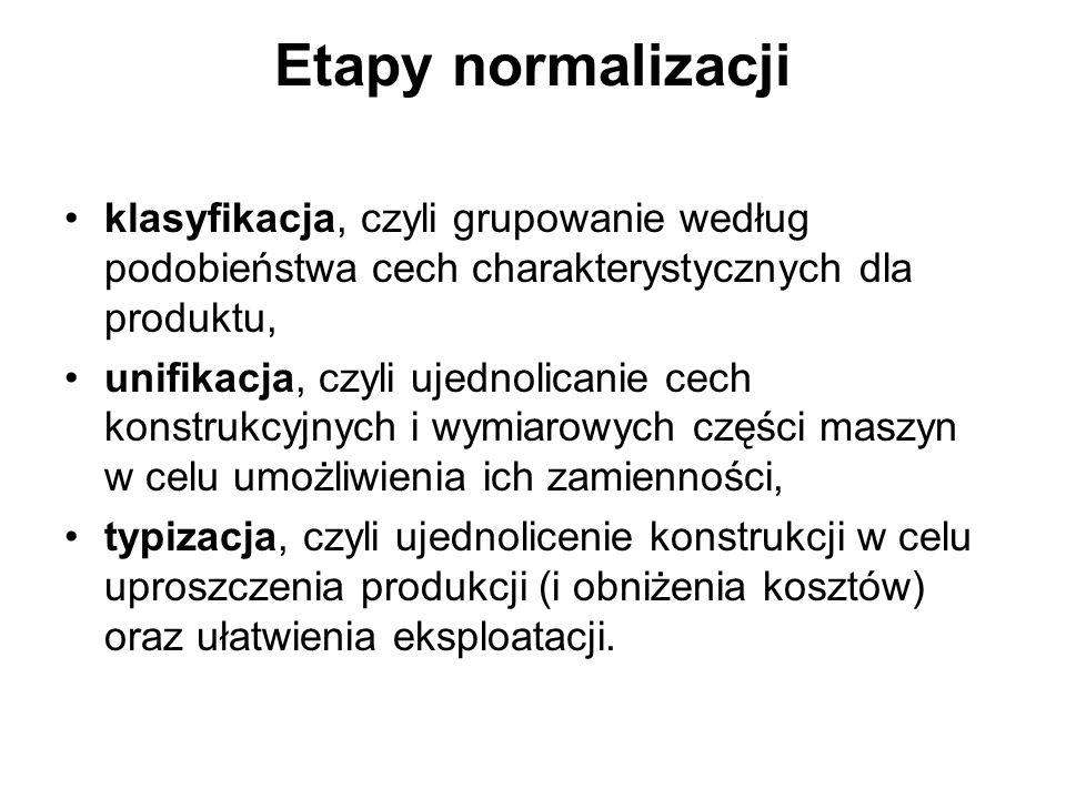 Etapy normalizacji klasyfikacja, czyli grupowanie według podobieństwa cech charakterystycznych dla produktu,