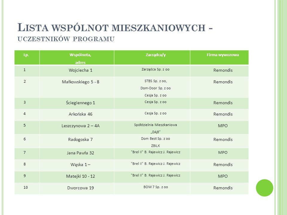 Lista wspólnot mieszkaniowych - uczestników programu