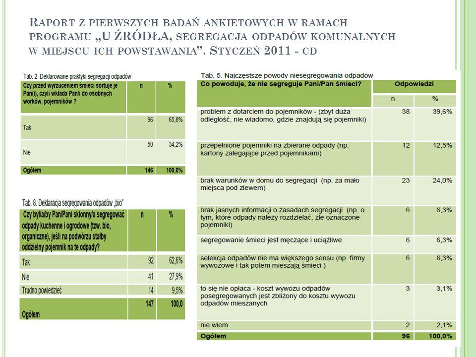 """Raport z pierwszych badań ankietowych w ramach programu """"U ŹRÓDŁA, segregacja odpadów komunalnych w miejscu ich powstawania ."""