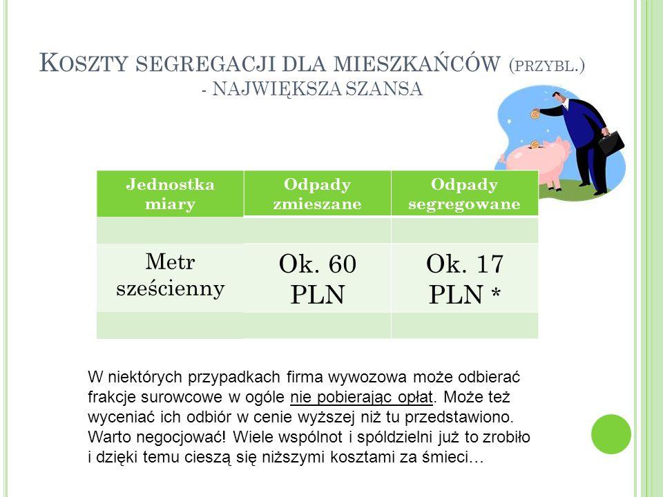 Koszty segregacji dla mieszkańców (przybl.) - NAJWIĘKSZA SZANSA