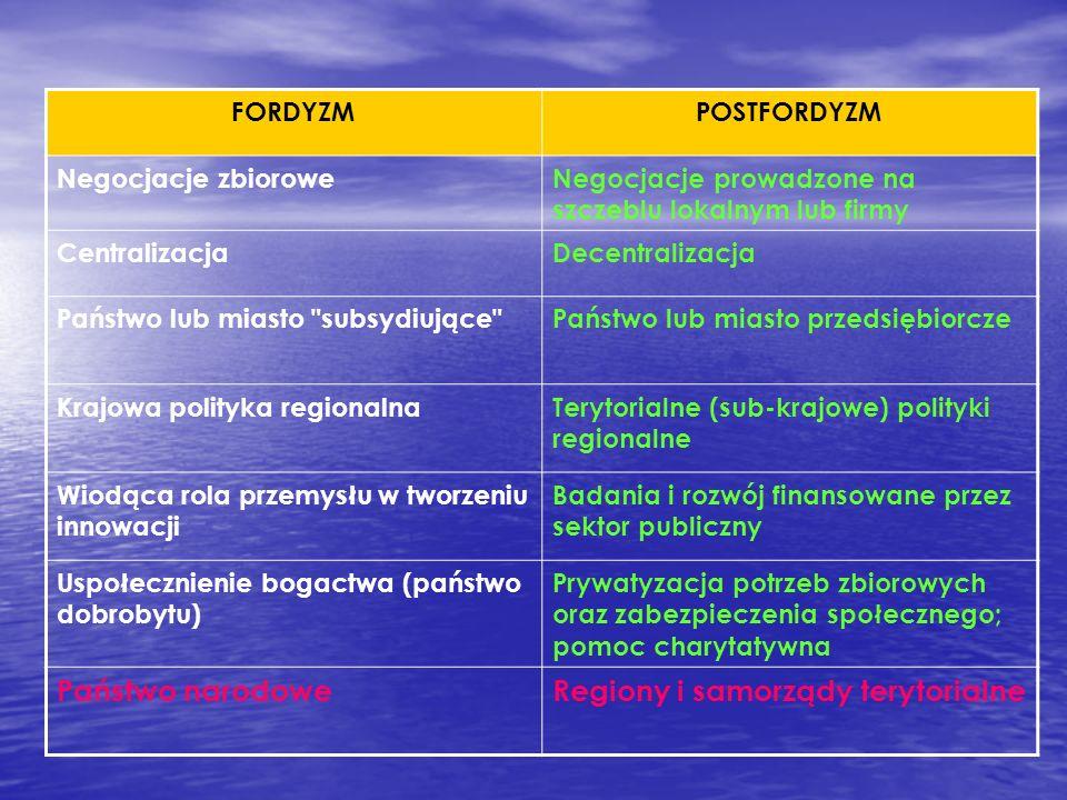 Regiony i samorządy terytorialne