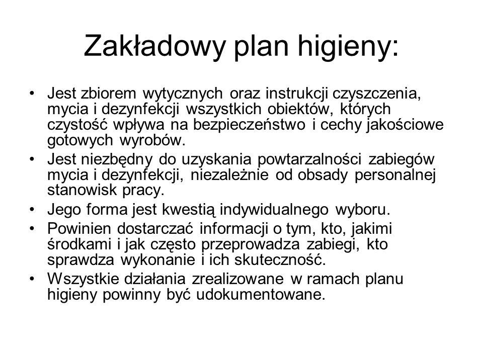 Zakładowy plan higieny: