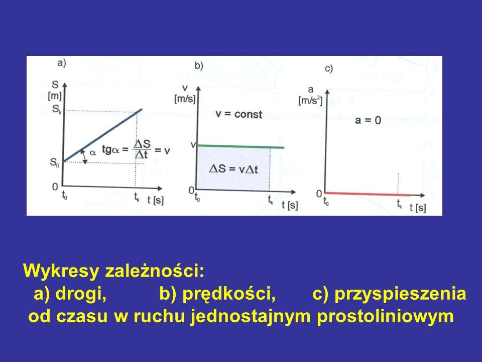 Wykresy zależności: a) drogi, b) prędkości, c) przyspieszenia.