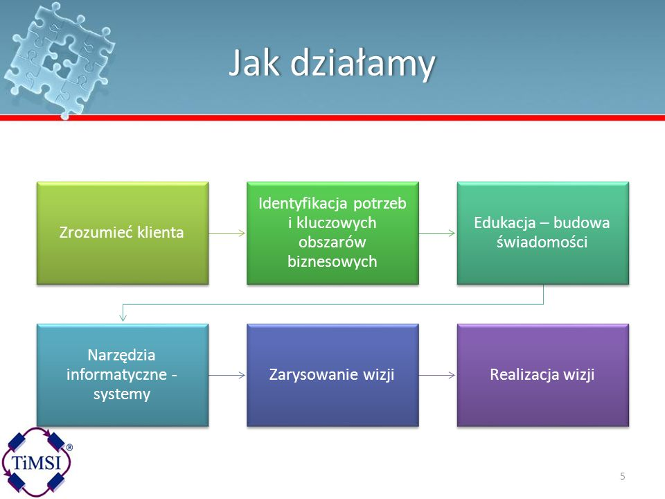 Jak działamy Zrozumieć klienta. Identyfikacja potrzeb i kluczowych obszarów biznesowych. Edukacja – budowa świadomości.