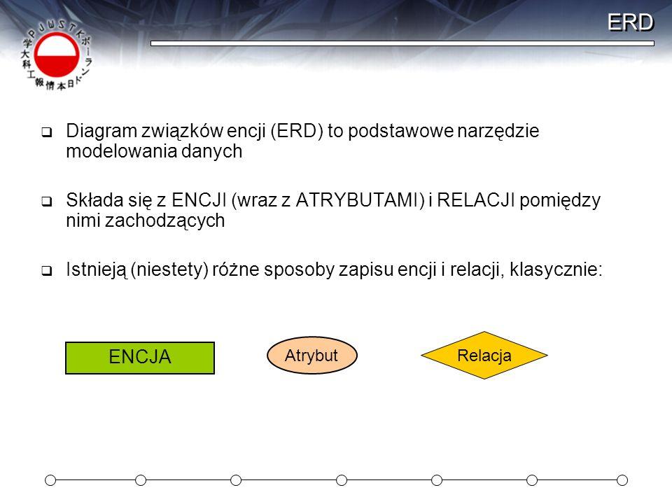 ERD Diagram związków encji (ERD) to podstawowe narzędzie modelowania danych.