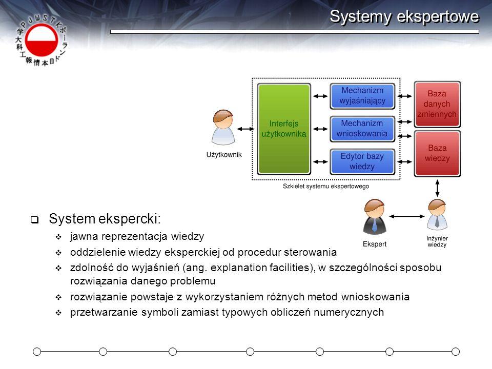 Systemy ekspertowe System ekspercki: jawna reprezentacja wiedzy