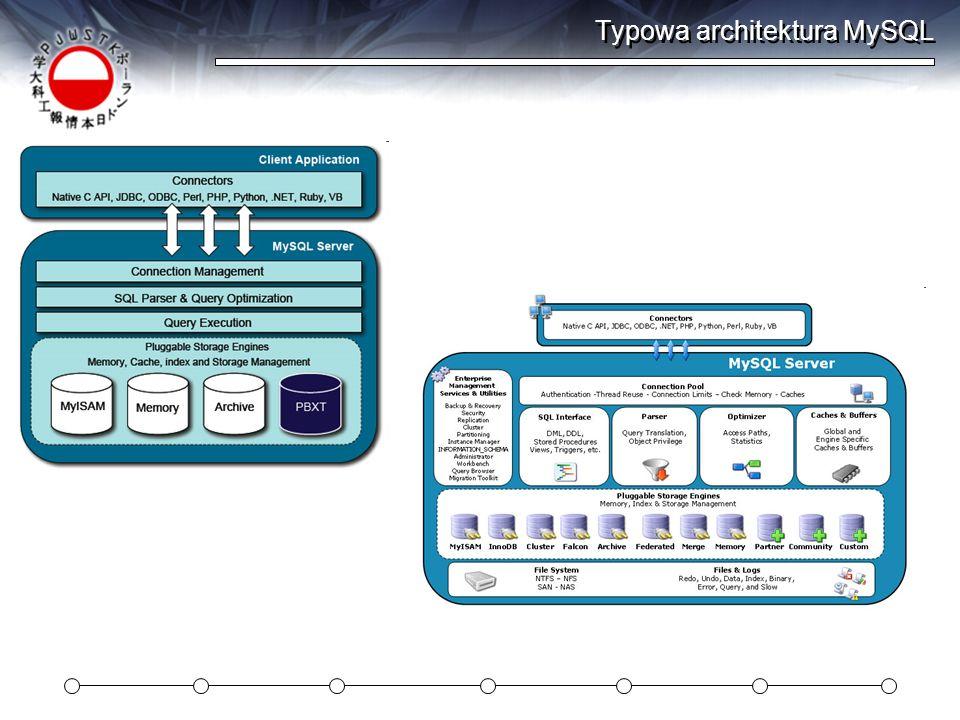 Typowa architektura MySQL