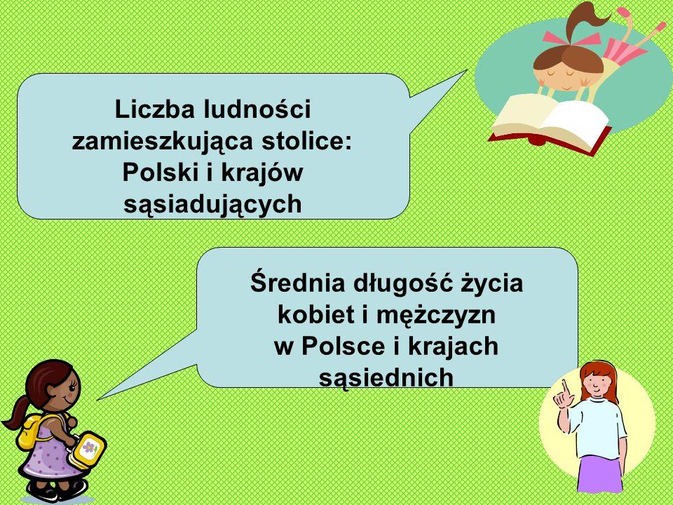 Liczba ludności zamieszkująca stolice: Polski i krajów sąsiadujących