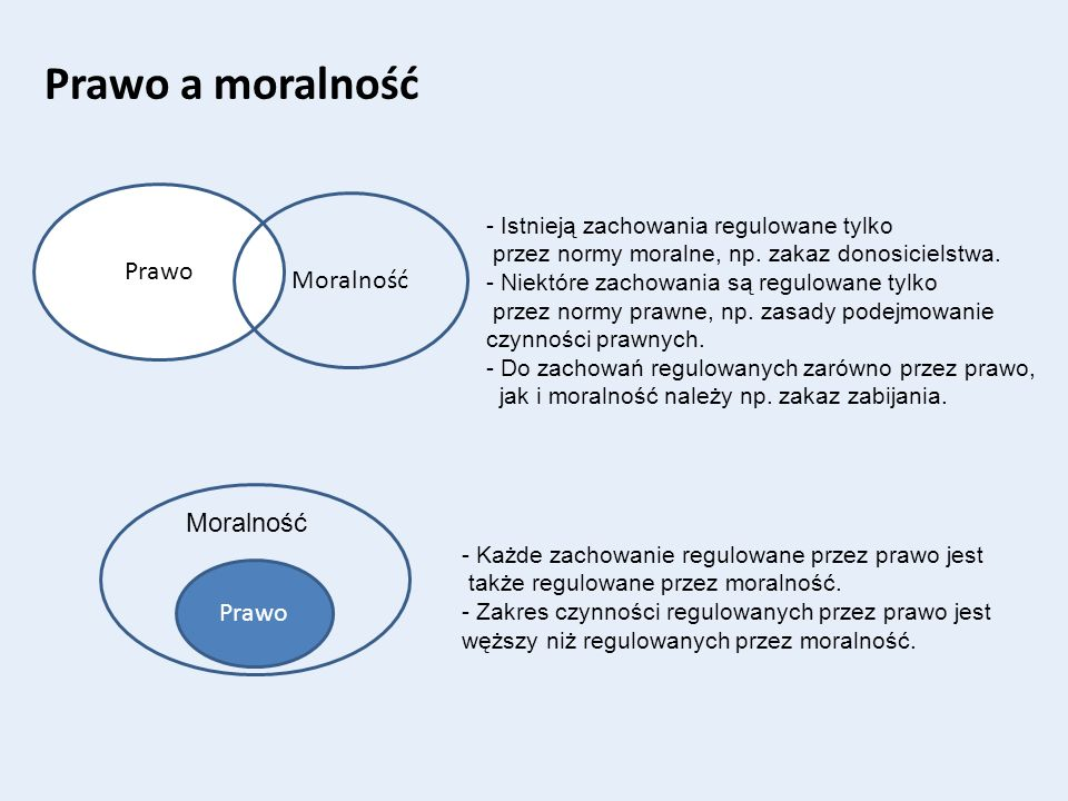 Prawo a moralność Prawo Moralność Moralność Prawo