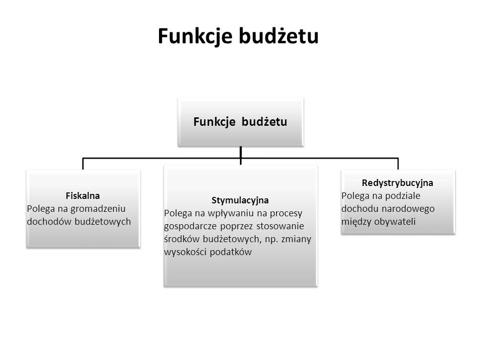 Funkcje budżetu Funkcje budżetu Stymulacyjna