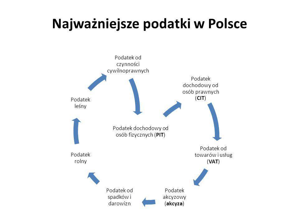 Najważniejsze podatki w Polsce