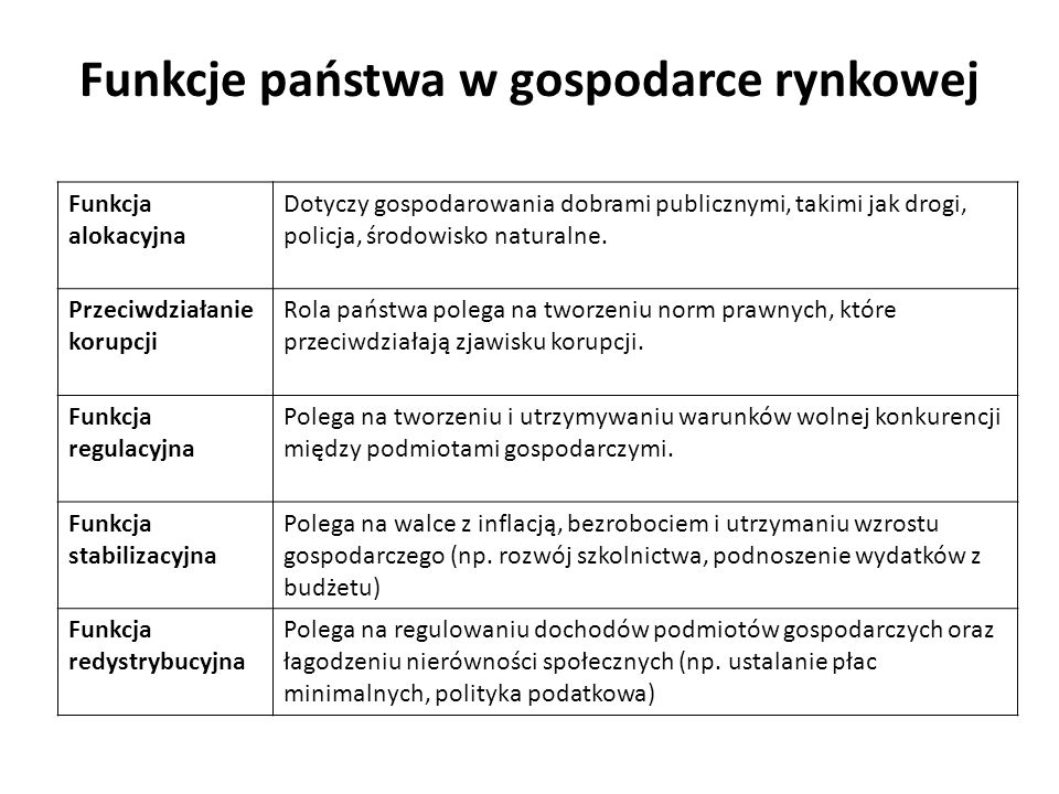 Funkcje państwa w gospodarce rynkowej