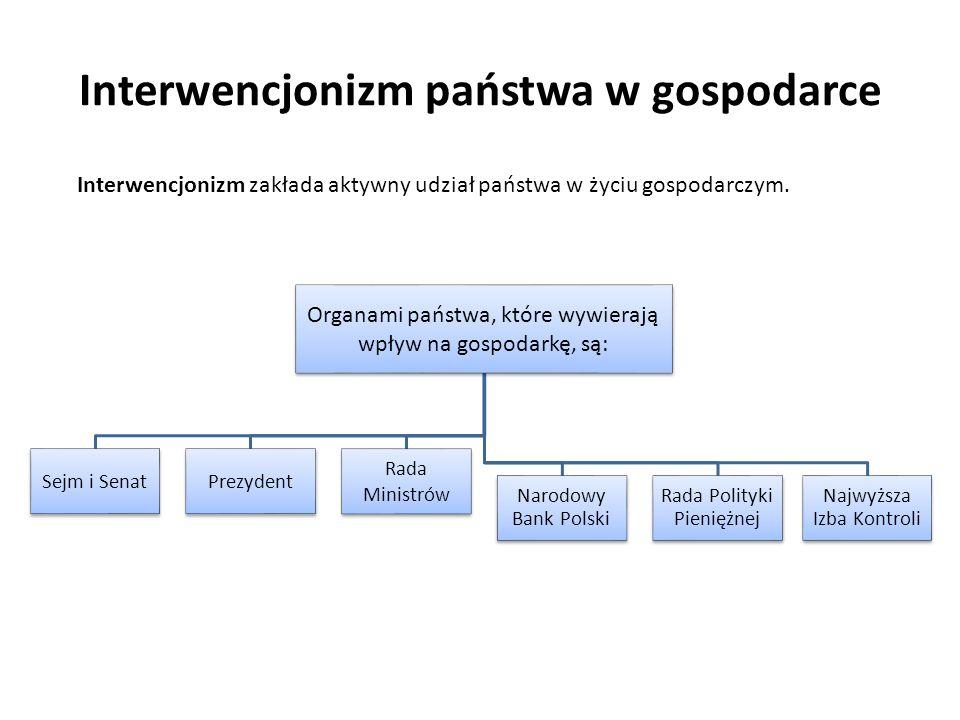 Interwencjonizm państwa w gospodarce