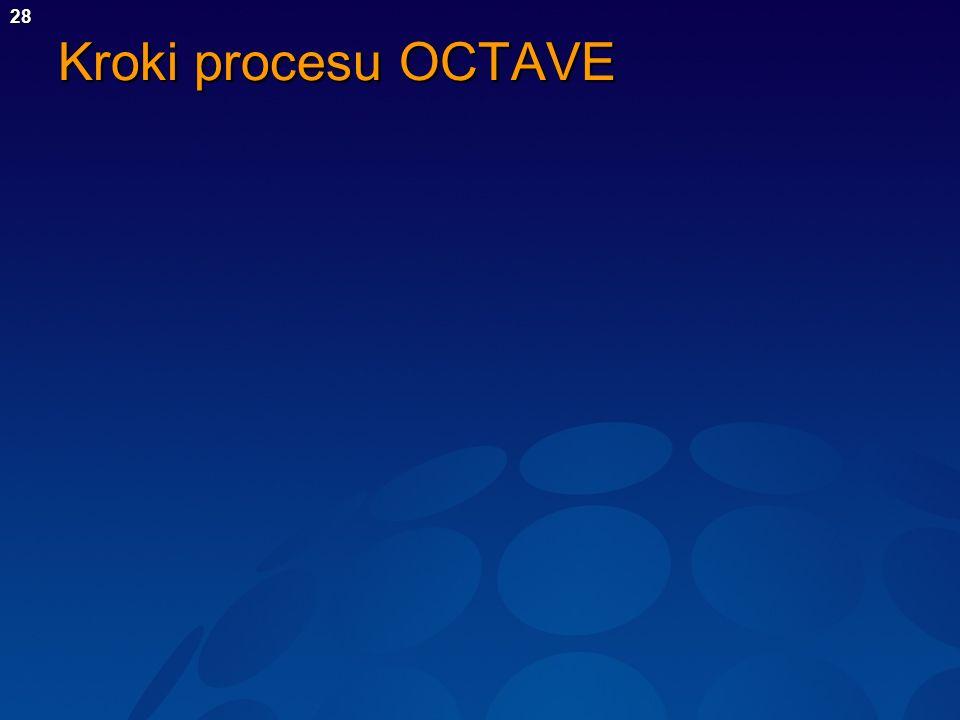 Kroki procesu OCTAVE