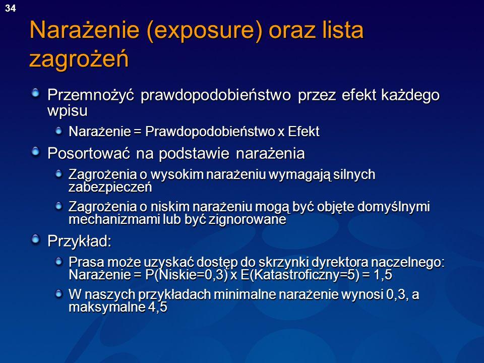 Narażenie (exposure) oraz lista zagrożeń