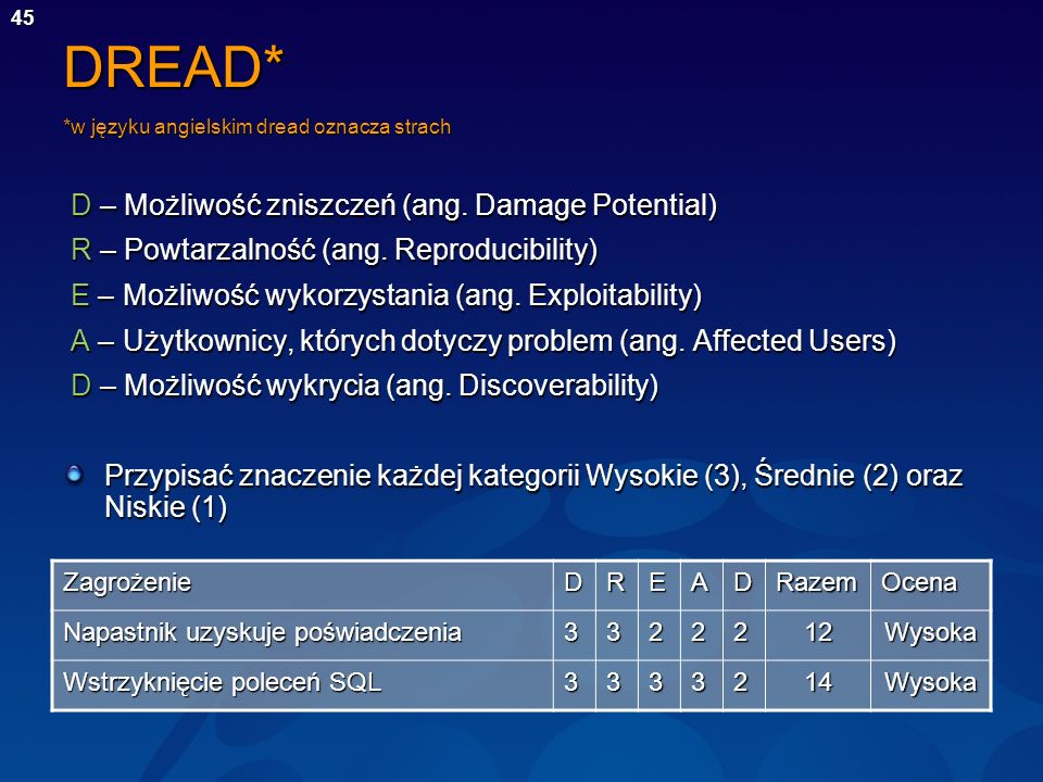 DREAD* *w języku angielskim dread oznacza strach