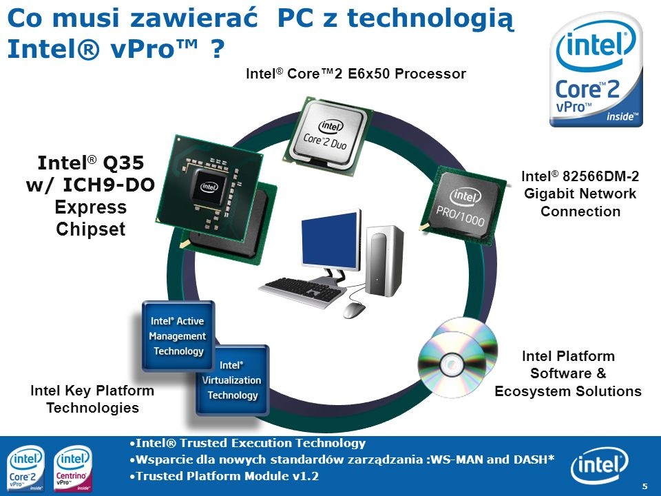 Co musi zawierać PC z technologią Intel® vPro™