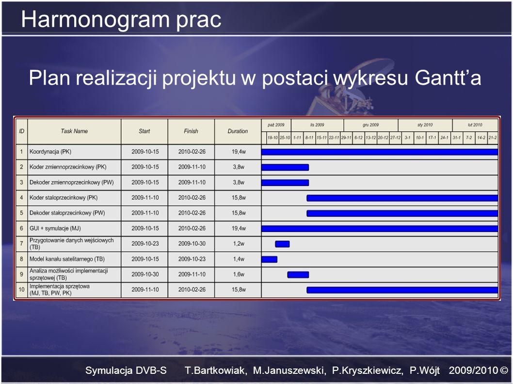 Harmonogram prac Plan realizacji projektu w postaci wykresu Gantt'a