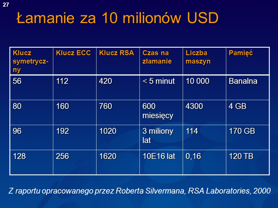 Łamanie za 10 milionów USD