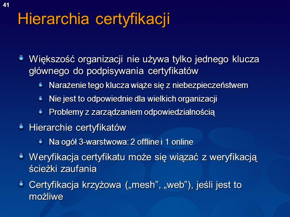 Hierarchia certyfikacji