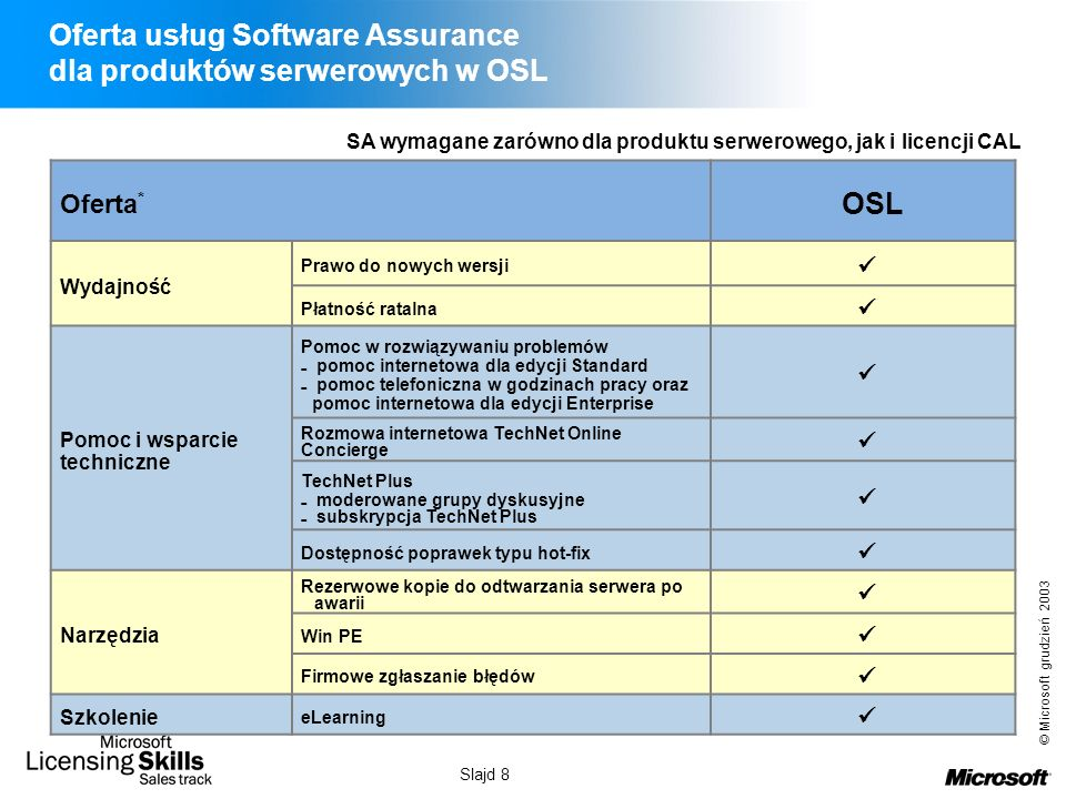 Oferta usług Software Assurance dla produktów serwerowych w OSL