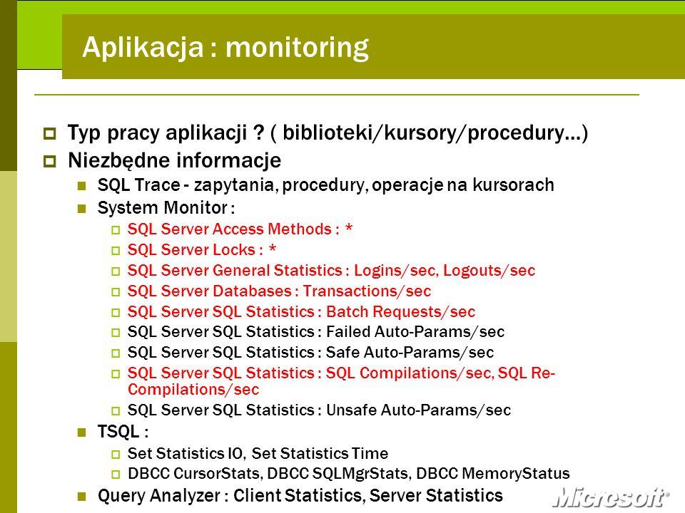 Aplikacja : monitoring