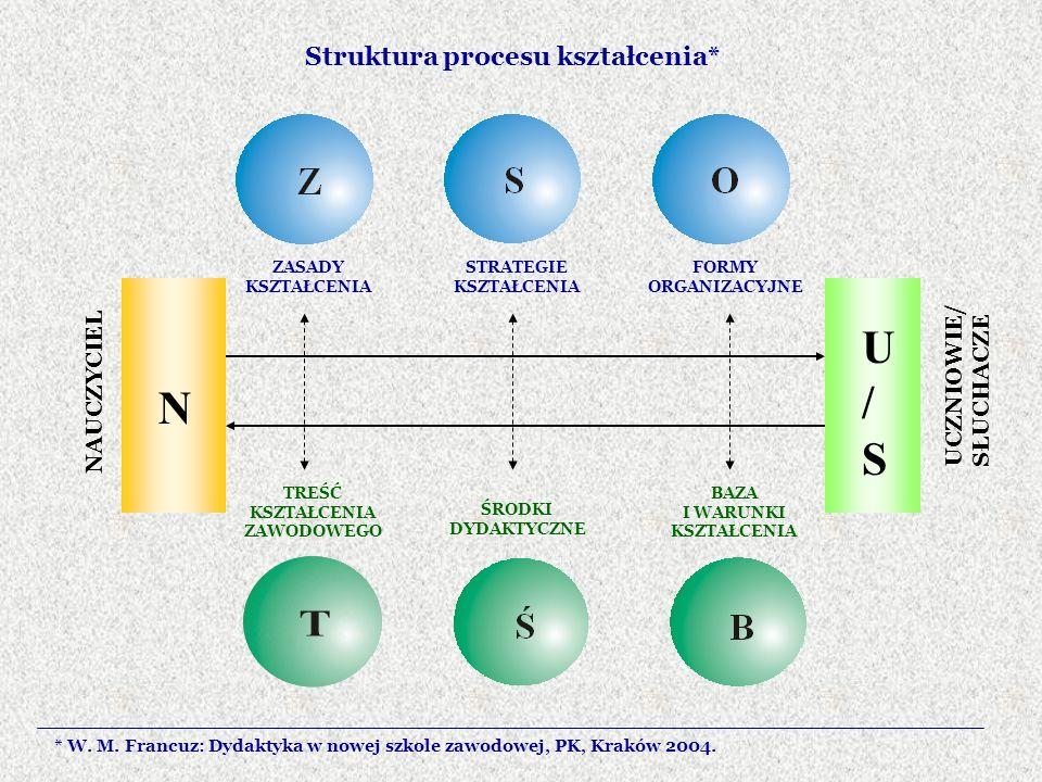 U/S N Struktura procesu kształcenia* UCZNIOWIE/ SŁUCHACZE NAUCZYCIEL