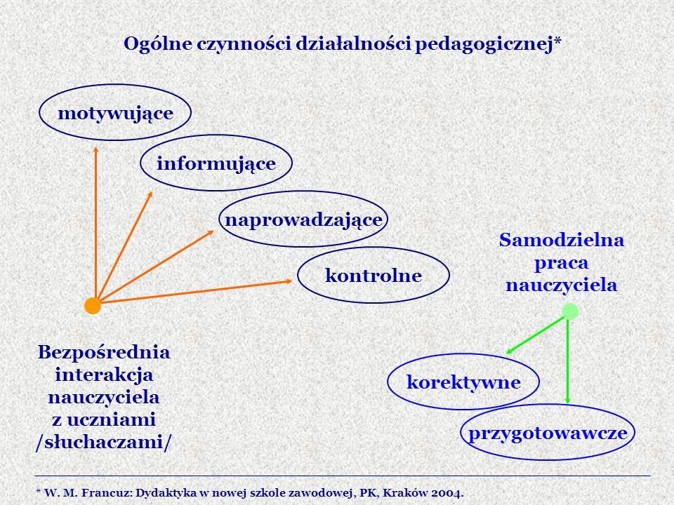 Ogólne czynności działalności pedagogicznej*