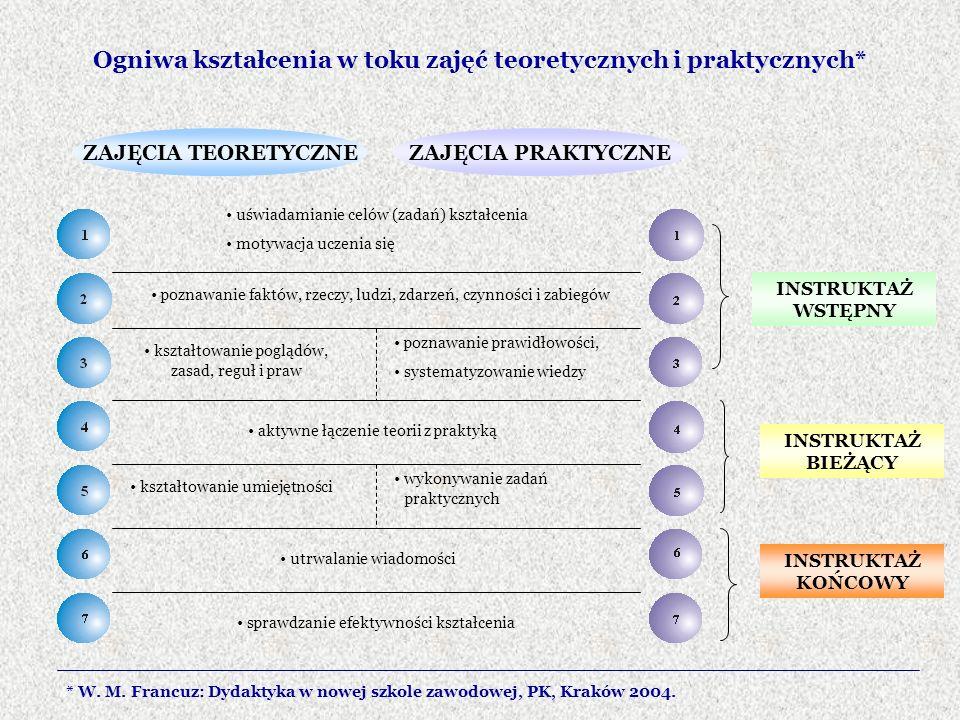 Ogniwa kształcenia w toku zajęć teoretycznych i praktycznych*