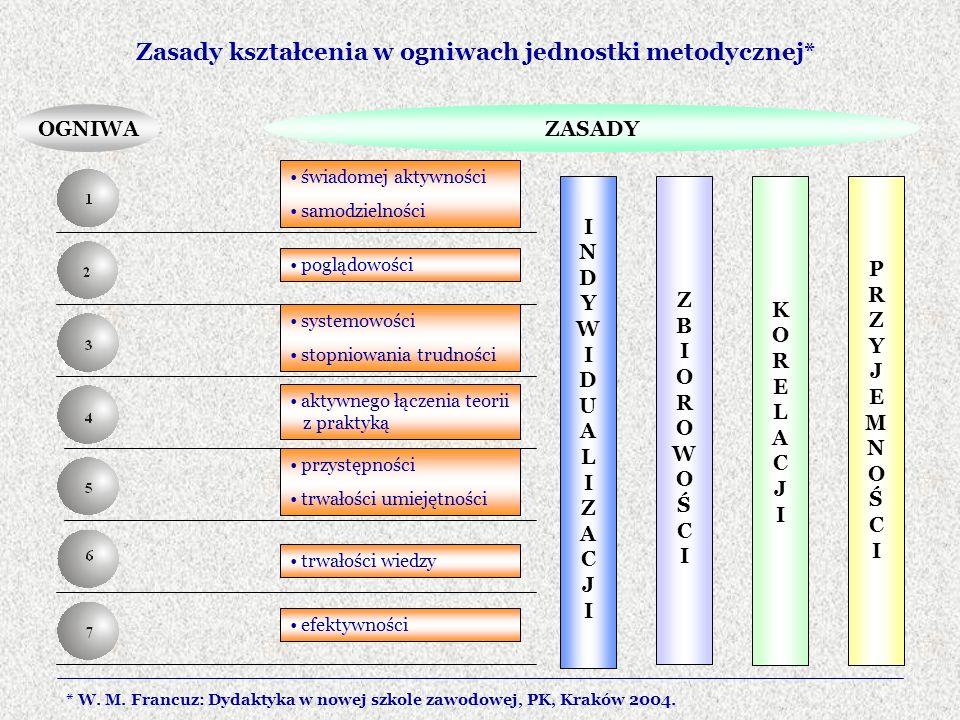 Zasady kształcenia w ogniwach jednostki metodycznej*